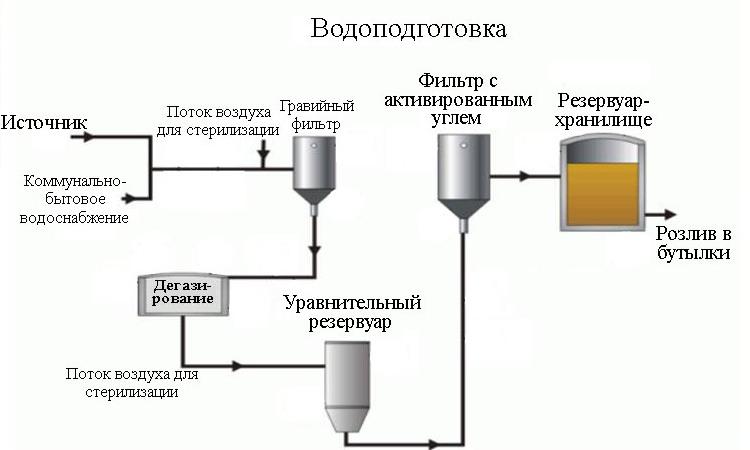 технология производства безалкогольных напитков.