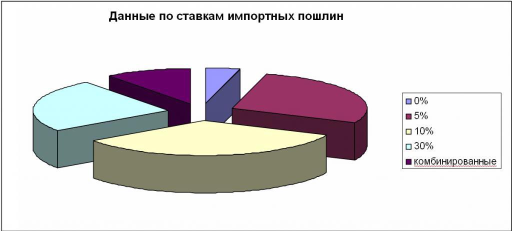 С 1 января 2016 года в украину запрещен ввоз автомобилей, не отвечающих экологическим требованиям стандарта евро-5